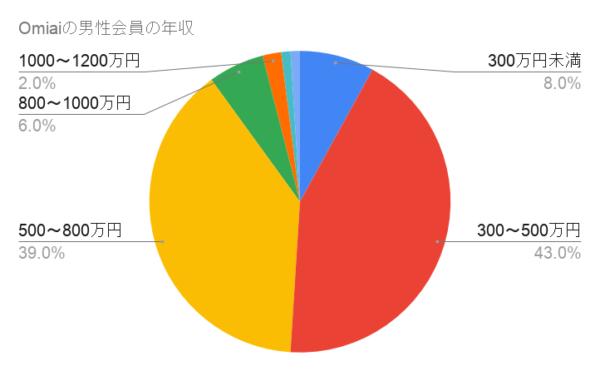 Omiaiの男性会員の年収