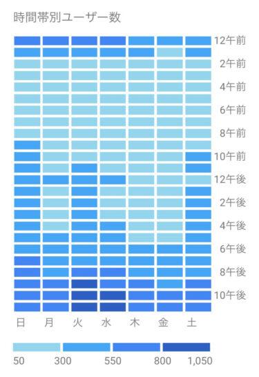 「モテペンギンのマッチングアプリ教室」の時間帯別ユーザー数