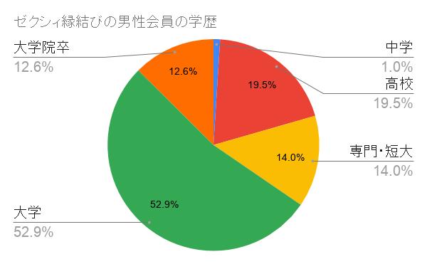 ゼクシィ縁結びの男性会員の学歴のグラフ